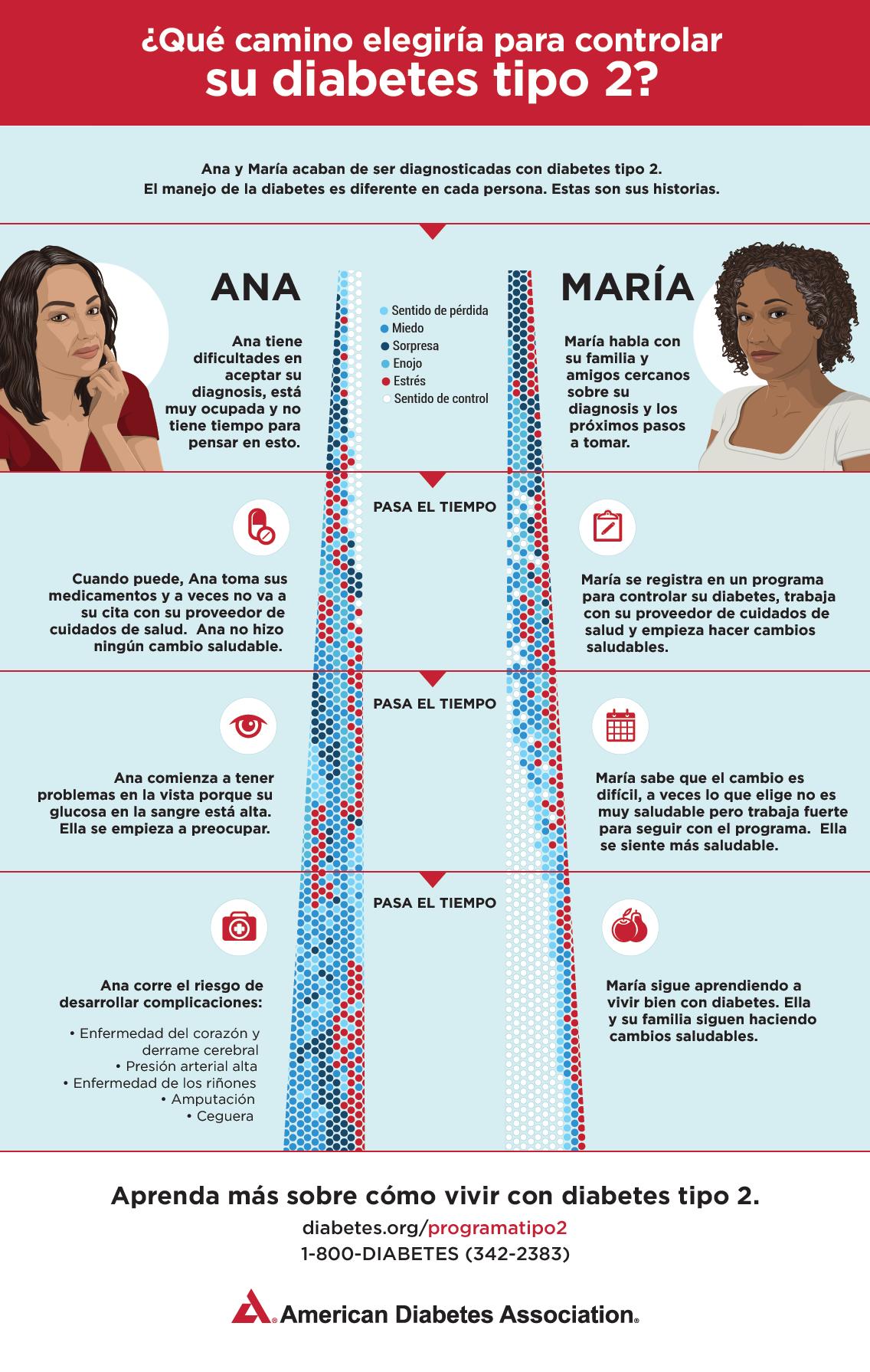 Infográfico de la Asociación Americana de Diabetes: Control de la diabetes tipo 2