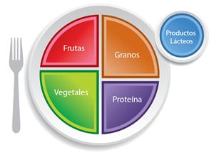 """Adiós a la pirámide nutricional, ahora es """"mi plato"""""""